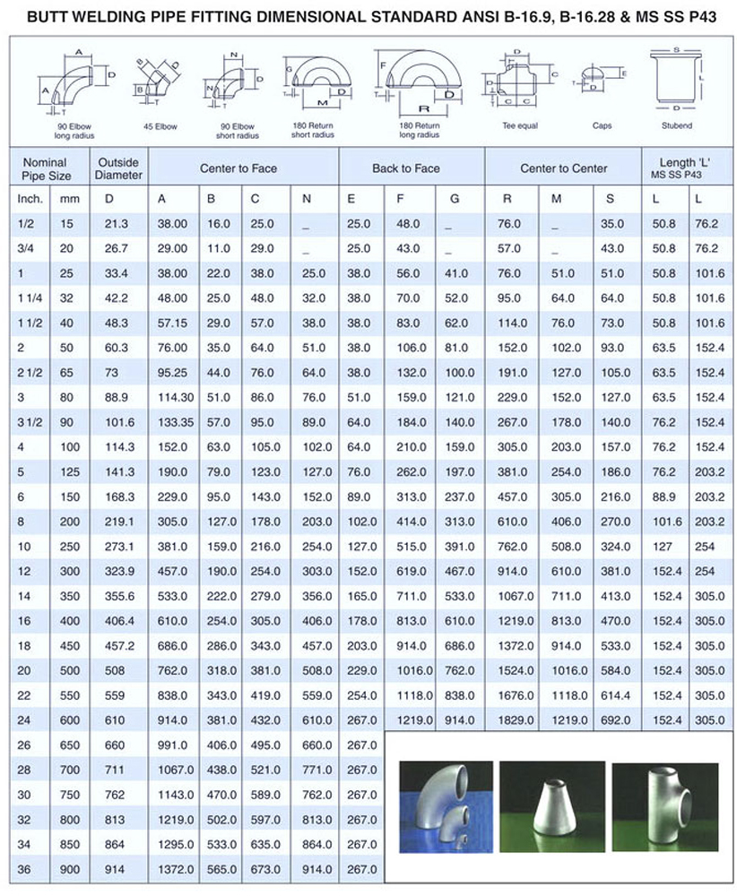 Dimensions chart of 316 stainless steel pipe fittings